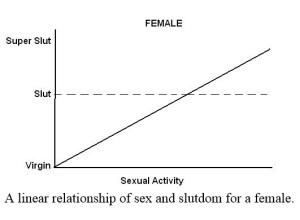 Slut Formula
